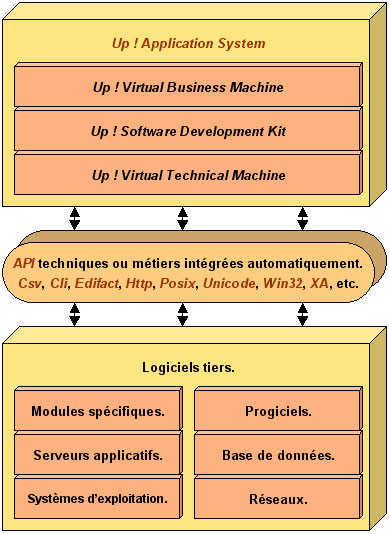Up ! Application System, Up ! Virtual Business Machine, Up ! Virtual Technical Machine, Up ! Software Development Kit